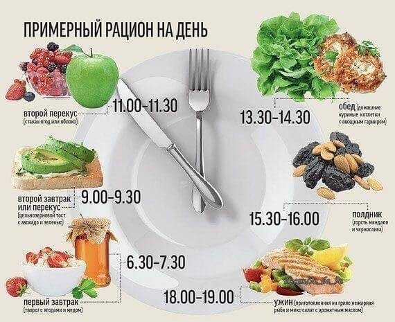 Правильное питание, как потерять вес